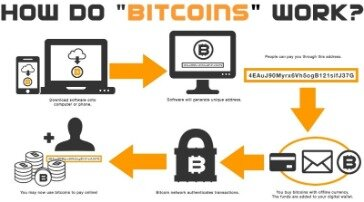 A Beginners' Guide To Bitcoin 2021