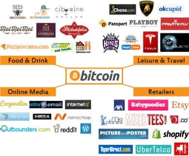 A Beginners Guide To Bitcoin